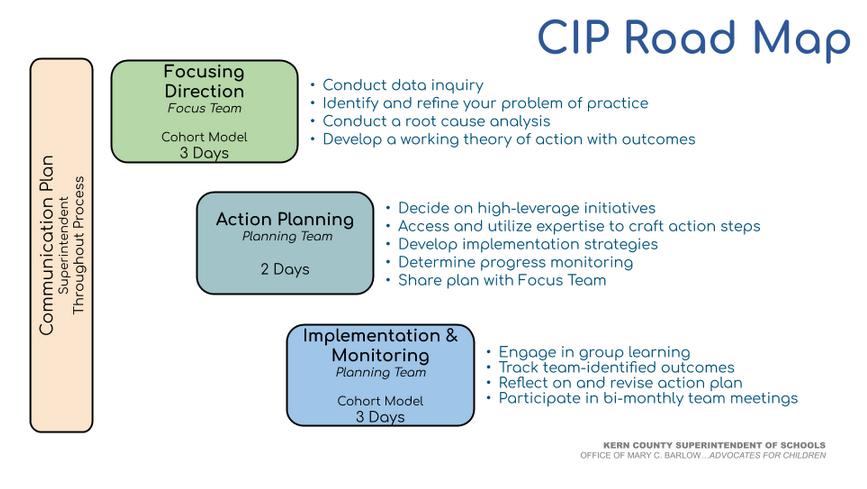 CIP Road Map
